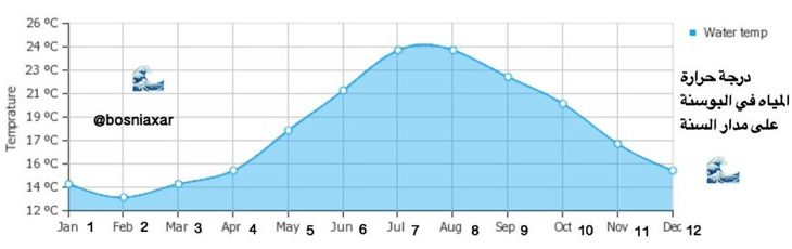 درجات الحرارة في البوسنة